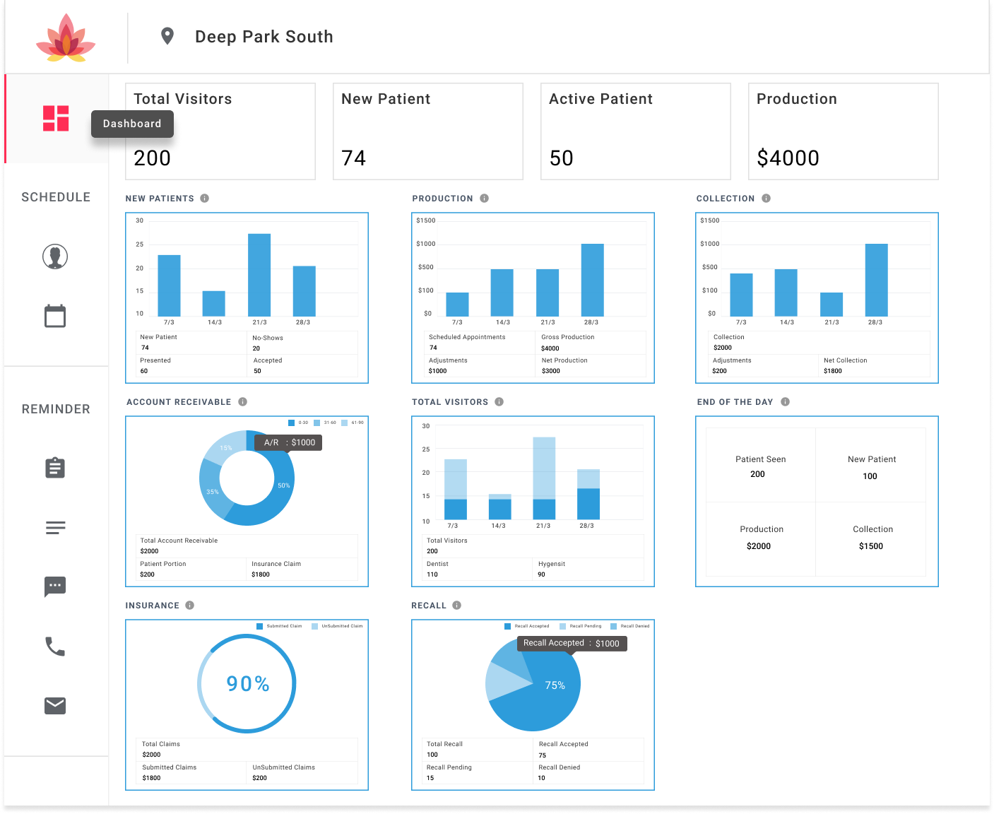 dental kpi dashboard